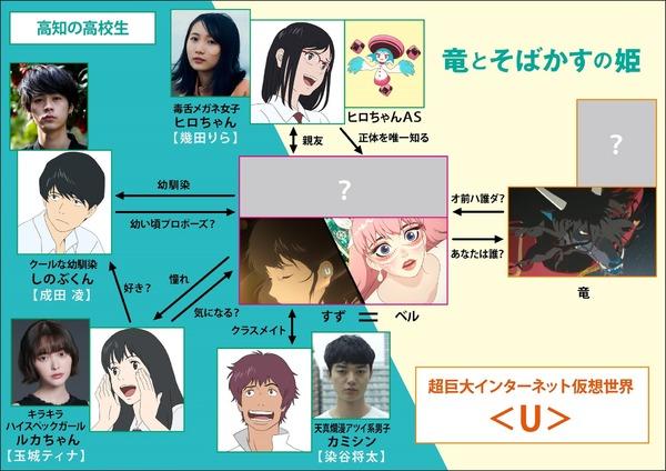 竜とそばかすの姫キャスト相関図一覧!年齢と画像付きで紹介