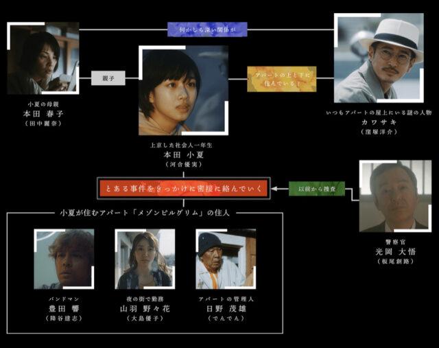 上下関係ドラマのキャスト相関図一覧!年齢と画像付きで紹介